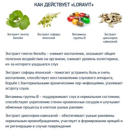Loravit (Лоравит) - средство для восстановления слуха
